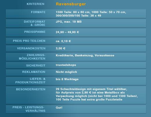 Anbieter Ravensburger